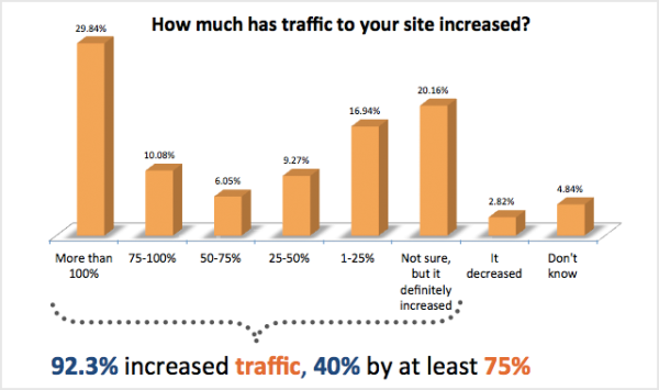 how-much-has-traffic-to-your-site-increased-resized-600
